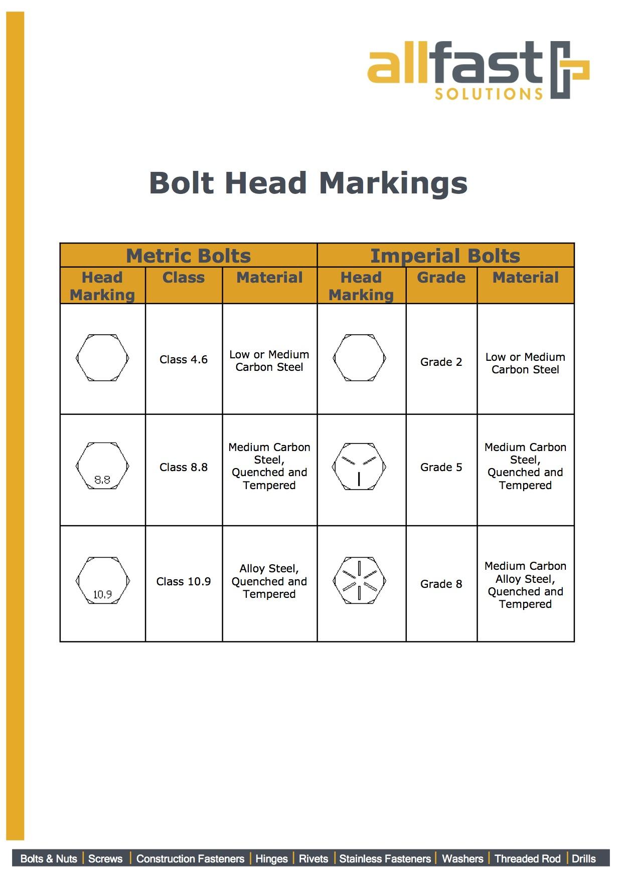 Bolt Head Markings
