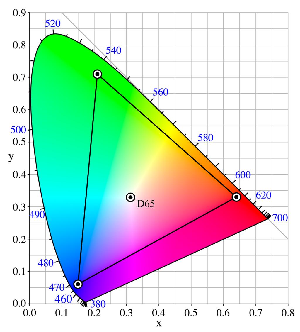 Adobe RGB Gamut