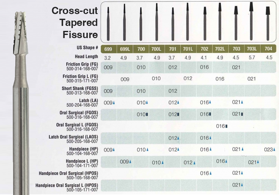 Dental Tapered Flat End Cross Cut Fissure Burs Table