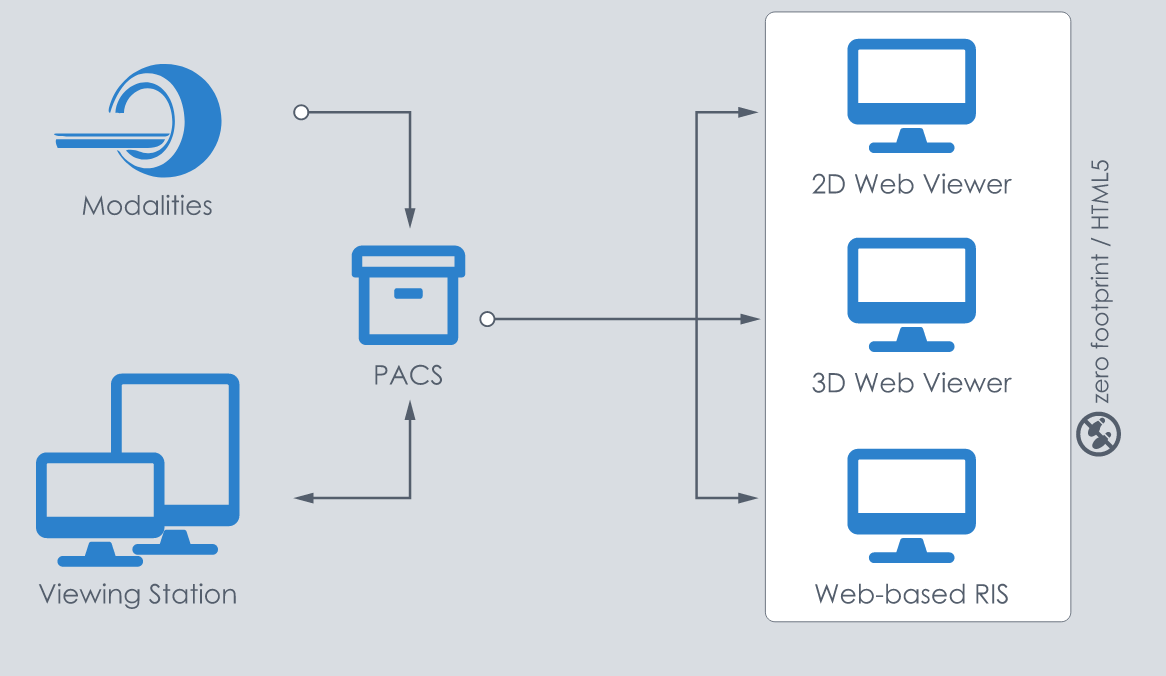 Web-Based Access Workflow