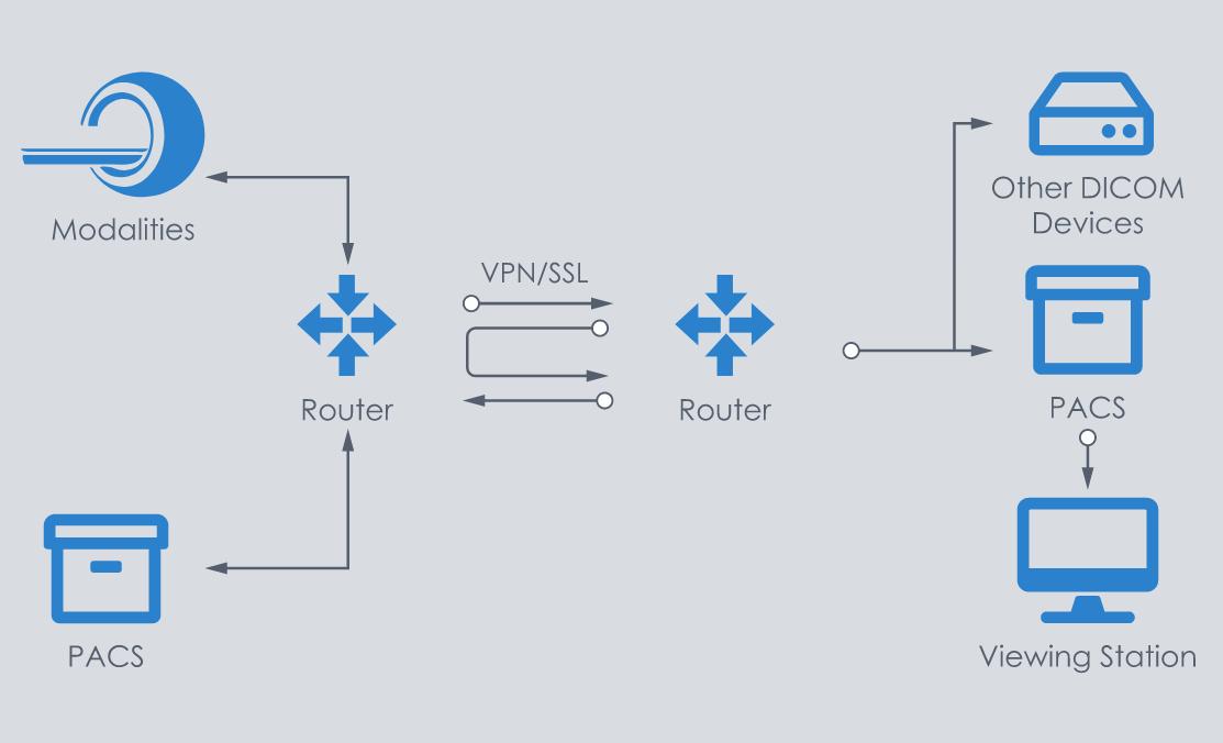 DICOM SSL Workflow