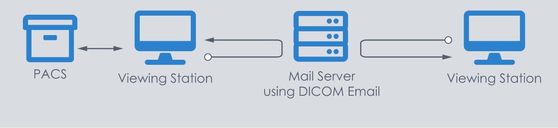 DICOM Email Workflow