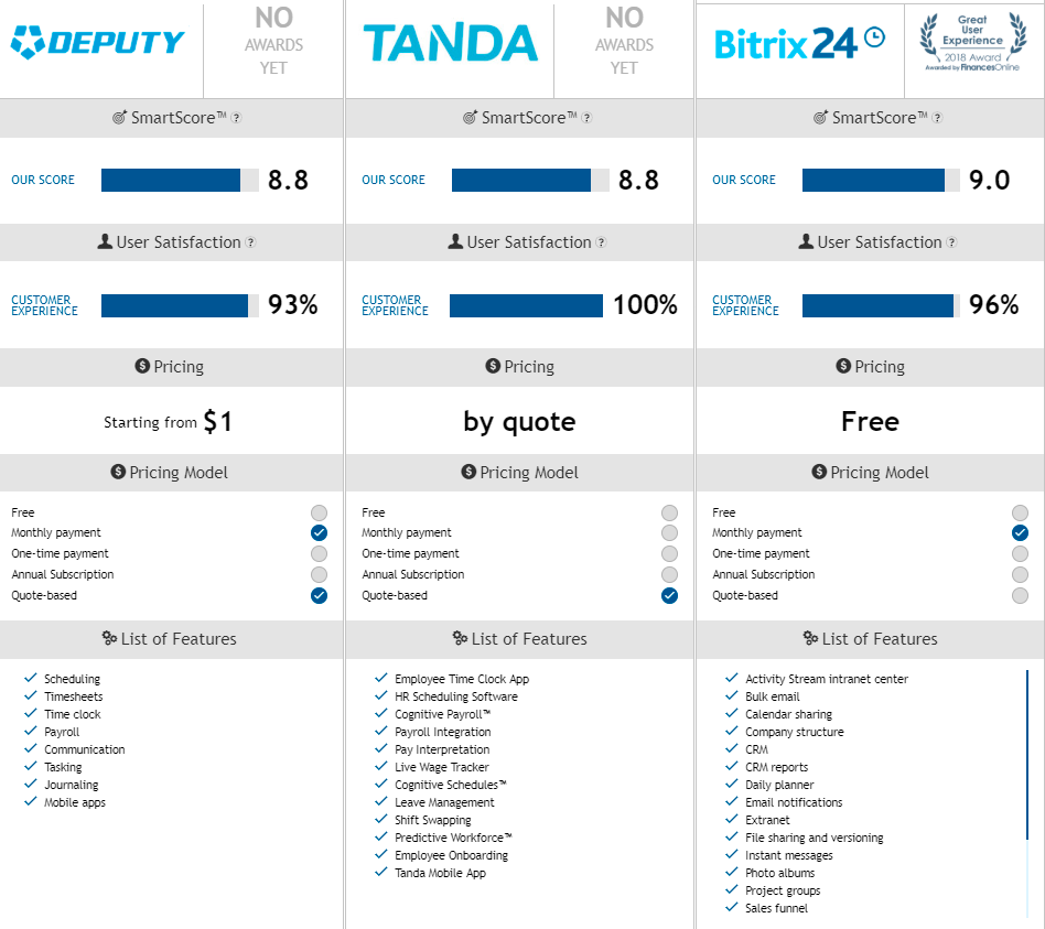 A screenshot from the linked page, which compares the three services discussed here and more. Follow the link for a text version of the comparison table.