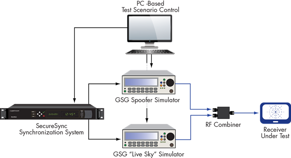 Spectracom GNSS Vulnerability Test System