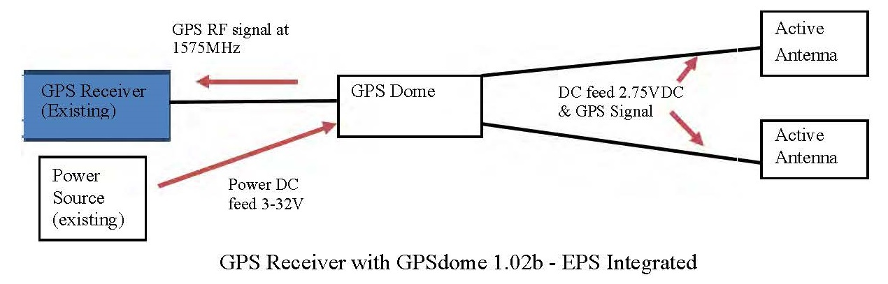 GPS Receiver System with GPSdome
