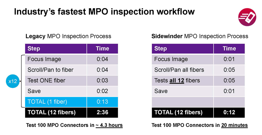 Industry's fastest MPO inspection workflow