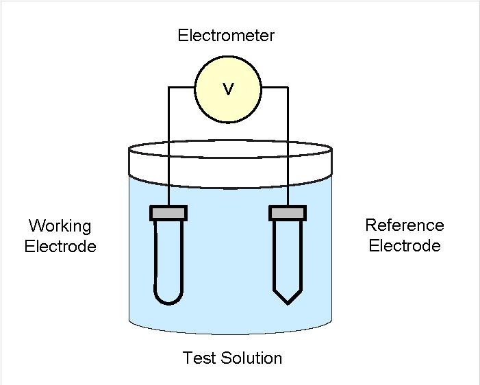 Potentiometry Fig 7