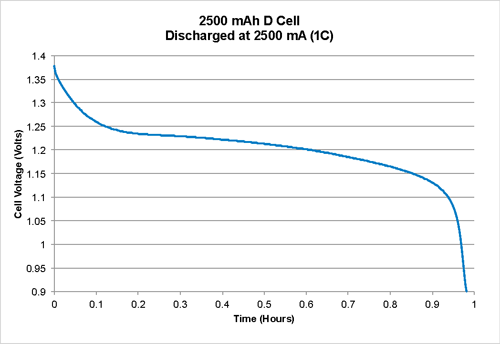 Rechargeable Battery Charge-Discharge Fig 14