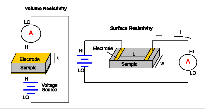 Resistivity Fig 6