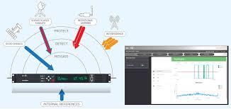 IDM Software Suite Precision Timing Option