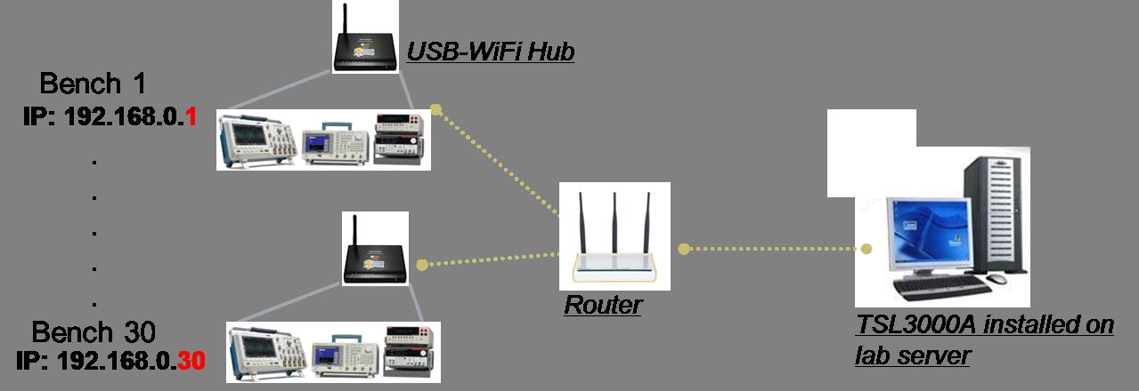 TekSmartLab topology