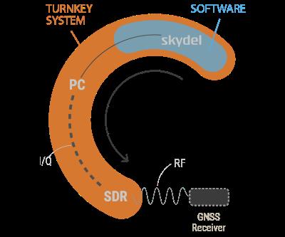 Orolia Skydel overview