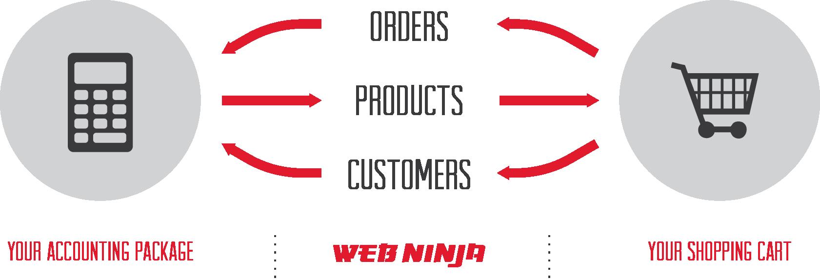 NinjaIntegrationDiagram.png