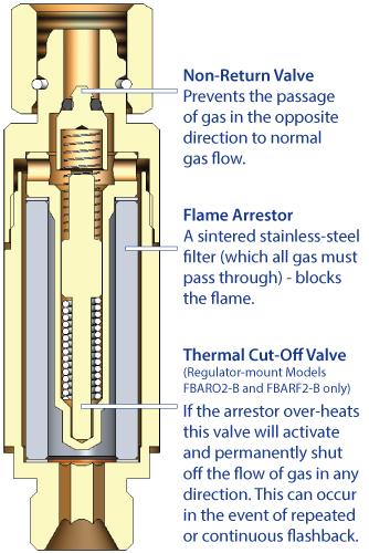 Cutting, Torch Welding Oxygen//Acetylene FLASHBACK ARRESTOR /& CHECK VALVE Sets